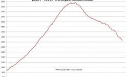 Nehnuteľností v Španielsku | September 2012 – ceny naďalej klesajú