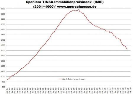 Nárast a pokles cien nehnuteľností v Španielsku od januára 2001 do septembra 2012.