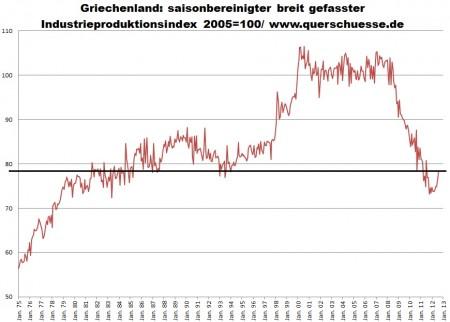 Sezónne očistený index priemyselnej produkcie Grécka narástol v júli 2012 o +2,47%.