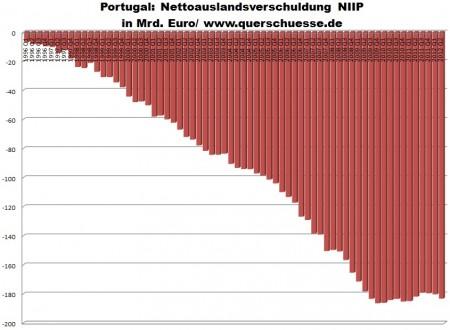 Portugalsko by potrebovalo investície do zaostalého priemyslu.