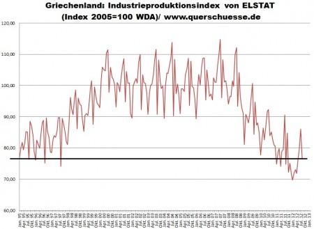 Narást priemyselnej produkcie v Grécku neznamená docielenú obnovu výkonnosti