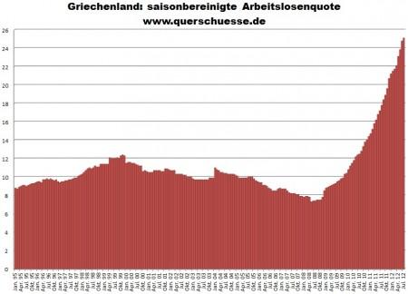 Grécko - nezamestnanosť mladých bola v júli 54,2%!