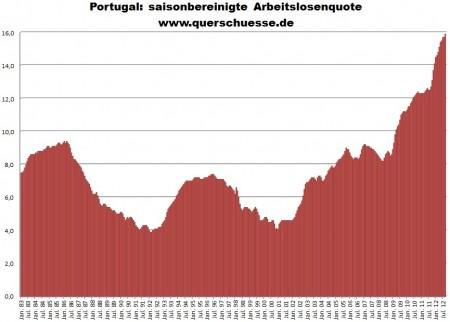 V auguste 2012 narástla v Portugalsku nezamestnanosť na 15,9%!