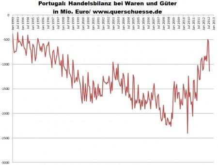 Aj napriek nárastu obchodnej bilancie Portugalska zostal objem exportu príliš nízky.