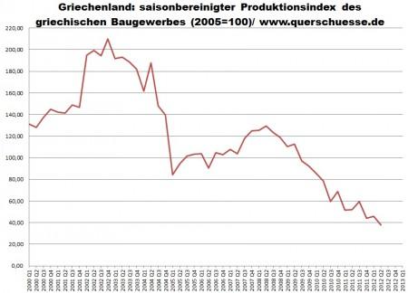 Oblasť produkcie Grécka poklesla od roku 2011, o -46,5%.