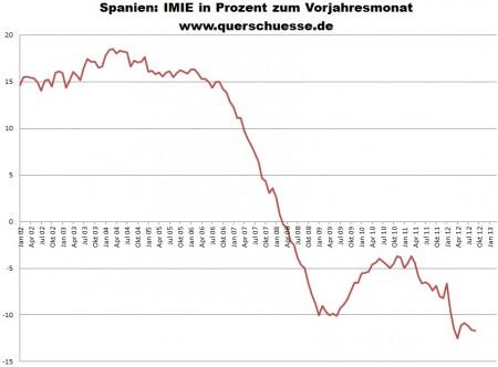 Ceny nehnuteľností v Španielsku v porovnaní s rovnakým mesiacom minulého roka.