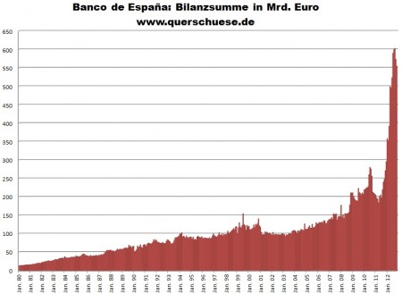 Vývoj sumy bilancie španielskej centrálnej banky.