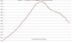 Nehnuteľností v Španielsku | Október 2012 – ceny s poklesom -12,5%