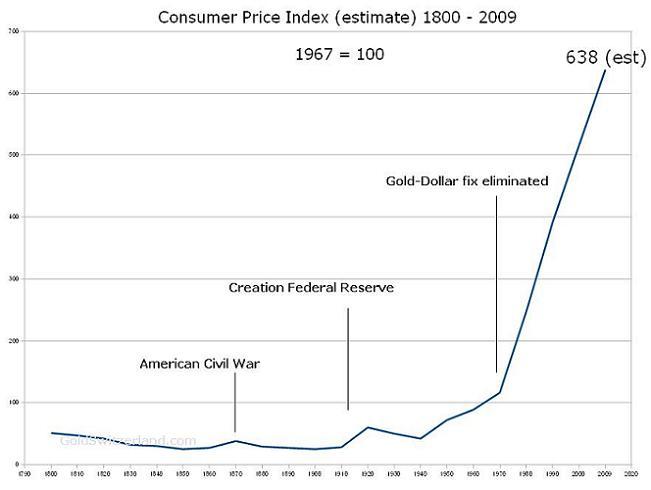 Na grafe Vývoja cenovej hladiny vidíme, že spotrebiteľské ceny postupne od roku 1800 do roku 1913 klesali.