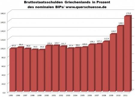 Vývoj - bruto dlh Grécka sa zvýšil dlh na 170,6% nominálneho HDP.