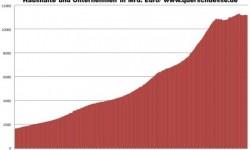 Úvery bánk eurozóny pre domácnosti a podniky v miliardách eur.
