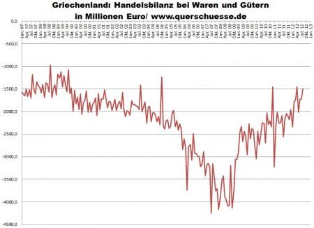 Zahraničný obchod Grécka - obchodná bilancia.