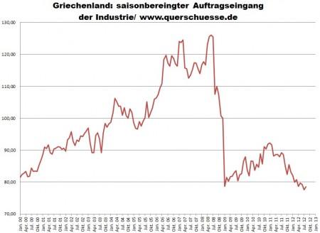 Eurostat (index 2005=100) - vývoj objednávok v gréckom priemysle.