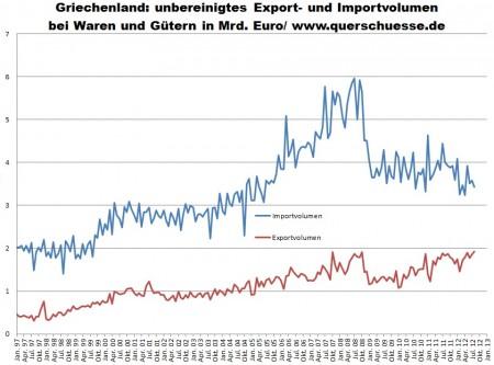 Zahraničný obchod Grécka - import a export pri komoditách a tovaroch.