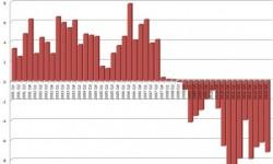 HDP Grécka | Reálne HDP v Q3 s poklesom -7,2% k minulému roku