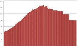 Nehnuteľnosti v Írsku | Október 2012 – ceny s poklesom -8,15%