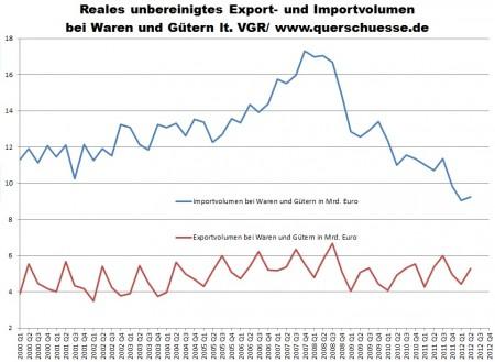Grécko export a import - vývoj v zahraničnom obchode.
