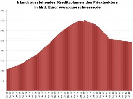 Írsko - pokles úverov pre privátny sektor.