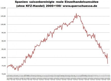 Reálny sezónny očistený maloobchodný obrat v Španielsku.