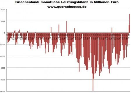 Grécko - mesačná grécka výkonnostná bilancia.
