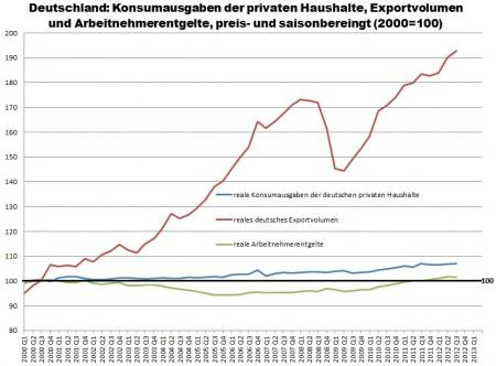 Reálny príjem zamestnancov, export a výdavky domácností v Nemecku.