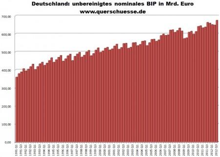 Nemecko - neočistené nominálne HDP.