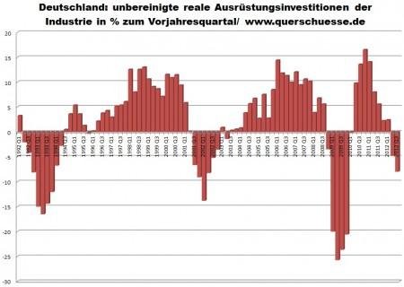 Nemecko - neočistené investície do zariadenia v priemysle.