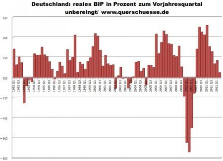 Neočistené HDP Nemecka.