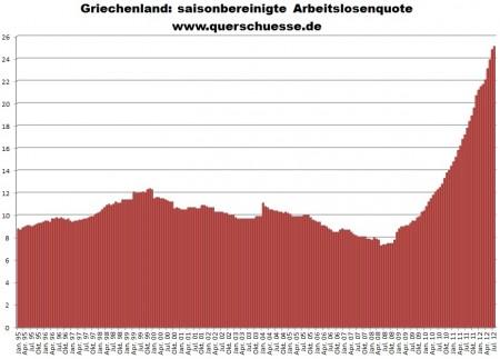 Nezamestnanosť v Grécku - vývoj miery nezamestnanosti v Grécku do júla 2012.