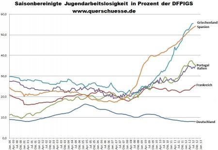 Miera nezamestnanosti medzi mladými - Nemecko, Francúzsko, Portugalsko, Taliansko, Grécko a Španielsko.