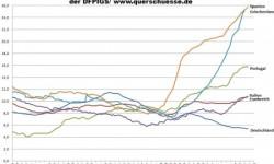 EU17 a EU27 | Nezamestnanosť v eurozóne – september