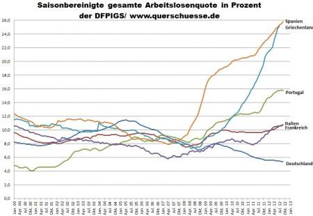 Nezamestnanosť v septembri - Nemecko, Francúzsko, Portugalsko, Taliansko, Grécko  a Španielsko.