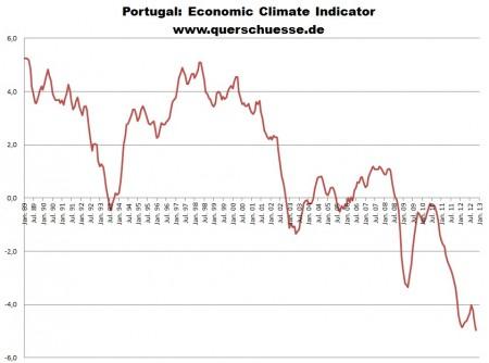 Obchodná klíma v Portugalsku.