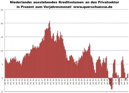 Vývoj objemu úverov Holandských MFIs pre privátny sektor.