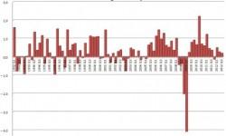 HDP Nemecka | Detailné údaje HDP za Q3 2012