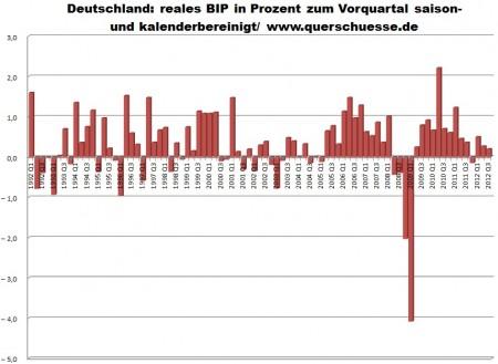 Očistené HDP Nemecka.