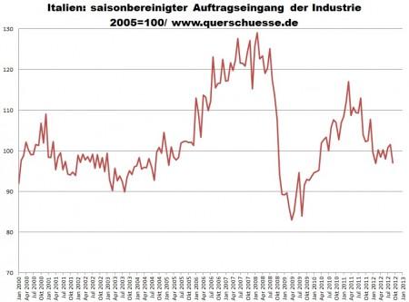 Taliansko - očistené objednávky priemyslu.