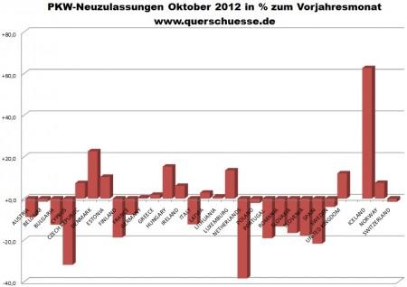 Počet prihlásených áut v EU27 a EFTA.