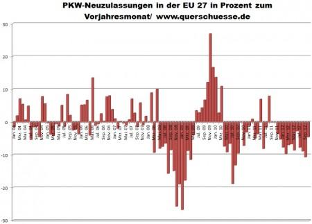 Počet prihlásených áut v EU27.