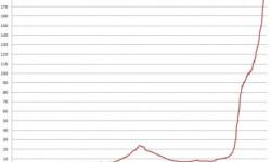Španielske banky - v grafe znázornený náras pochybných úverov po splatnosti na 10,51%.