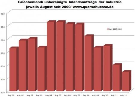 Priemysel Grécka - pokles objednávok na vnútornom trhu o -10,7% k predošlému roku.