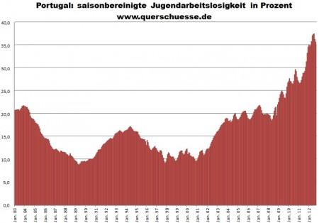 Vývoj sezónne očistenej miery nezamestnanosti v Portugalsku medzi mladými.