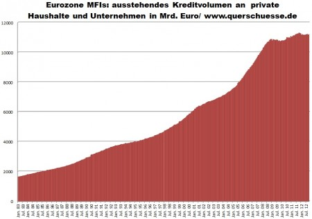 Dáta Eurozóny - vývoj objemu úverov bankami v Eurozóne.