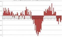 EU27 | Prihlásenie úžitkových automobilov s poklesom -9,4%