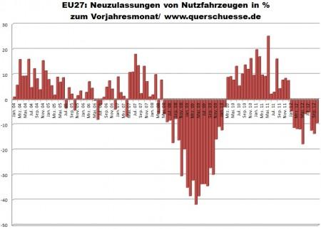 Prihlásenie úžitkových automobilov v EU27 s poklesom -9,4%.
