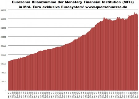 Bilancie sumy od MFI Eurozóny, bez centrálnych bánk a Eurosystému.