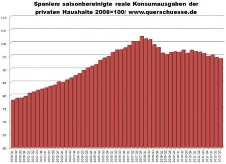 Reálne spotrebiteľské výdavky domácností v Španielsku.