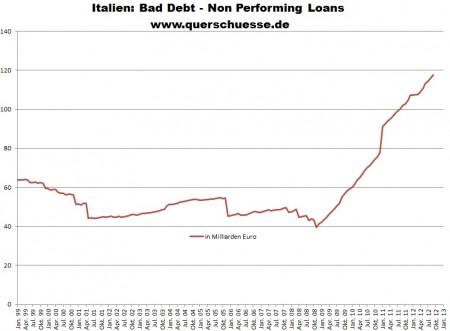Rizikové úvery talianskych bánk.