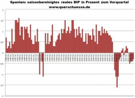 Sezónne očistené reálne HDP v Španielsku.