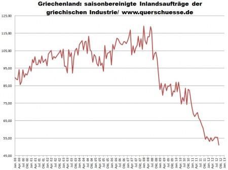 Grécko - sezónne očistené objednávky v priemysle.